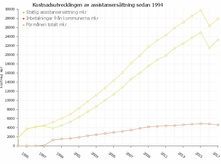 Kostnadsutvecklingen av  assistansersättning sedan 1994
