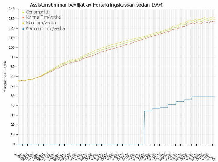 Assistanstimmar per person och vecka (assistans beviljat av Försäkringskassan) sedan 1994